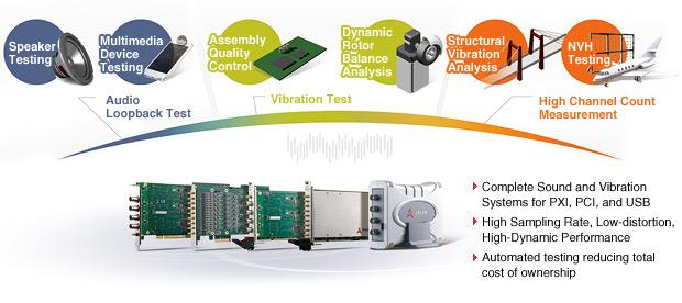 ADLINK Audio & Vibration Testing Solutions<br />