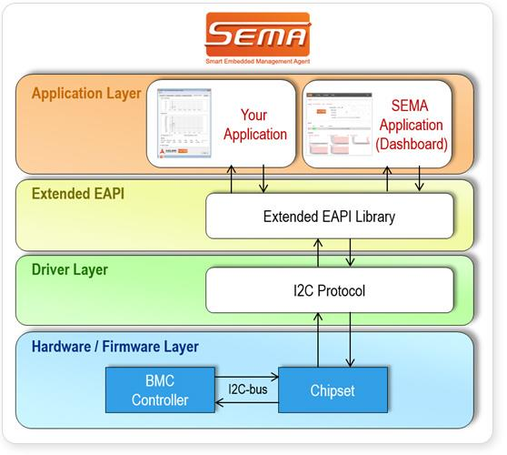 SEMA Architecture<br />Click to Enlarge